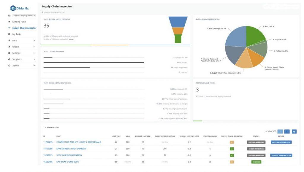 supply chain inspector analysis